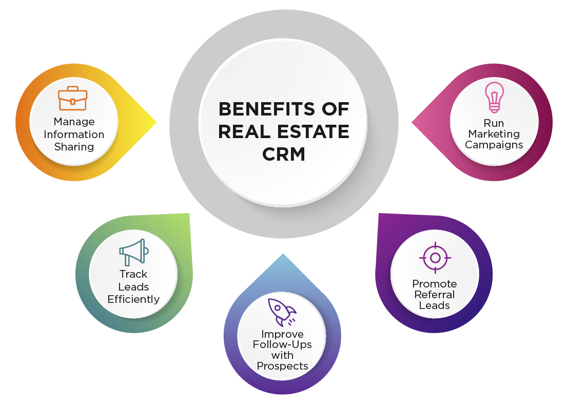 5 key benefits of real estate CRM software