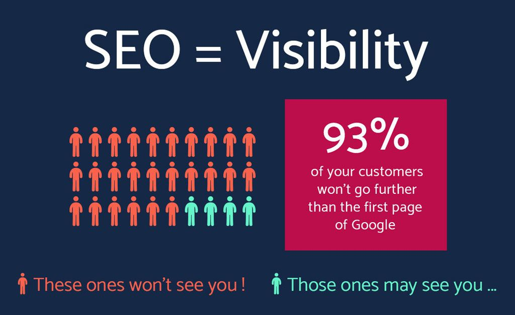 SEO equals greater visibility