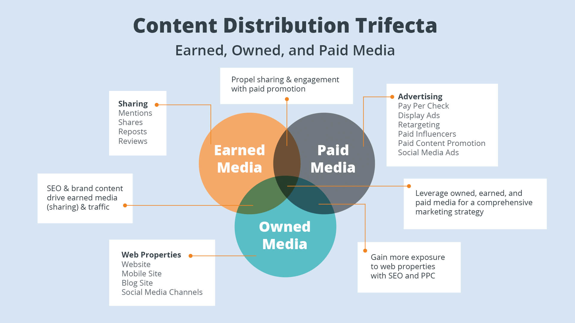 Media for content distribution