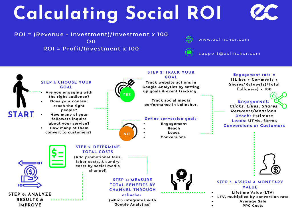 How to calculate social media ROIs
